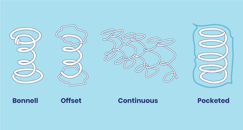 Four coils in one image. Text and image in order: Bonnell, Offset, Continuous, Pocketed