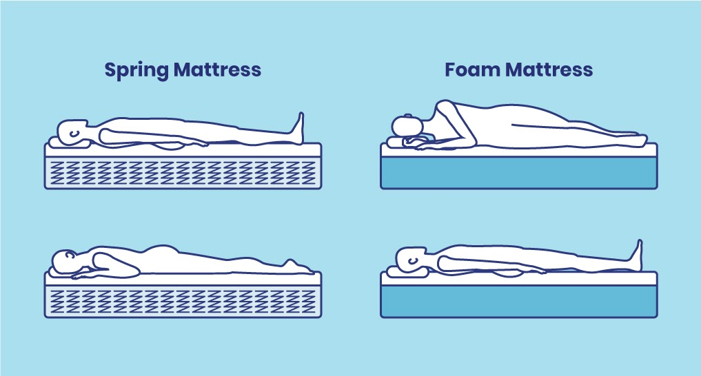 spring and foam beds side by side. Back and stomach sleeper on spring mattress. Side sleeper and stomach sleeper on foam mattress