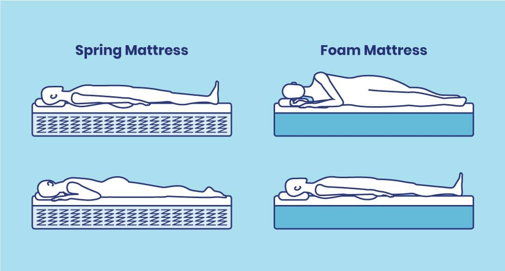 foam vs spring mattress review