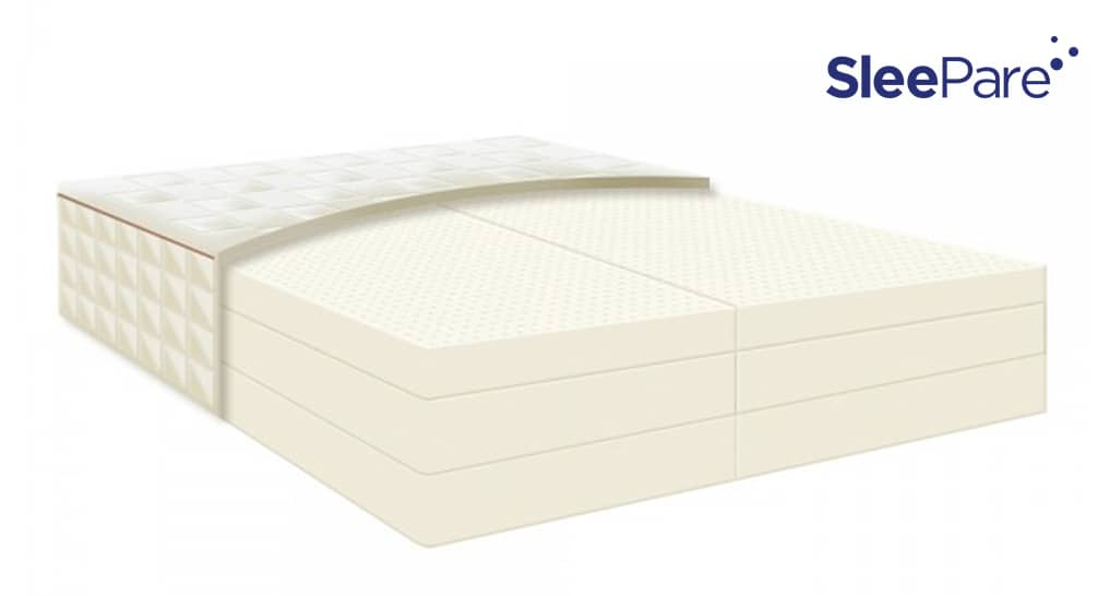 best top-rated latex mattresses