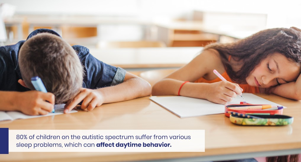 Text: 80% of children on the autistic spectrum suffer from various sleep problems, which can affect daytime behavior.