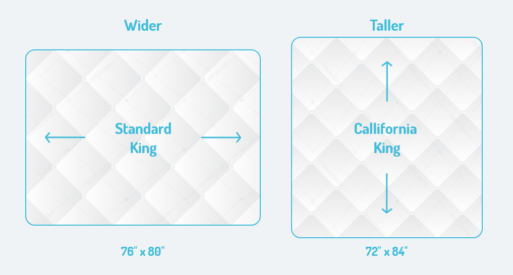 comparing a king and california king side by side with dimensions