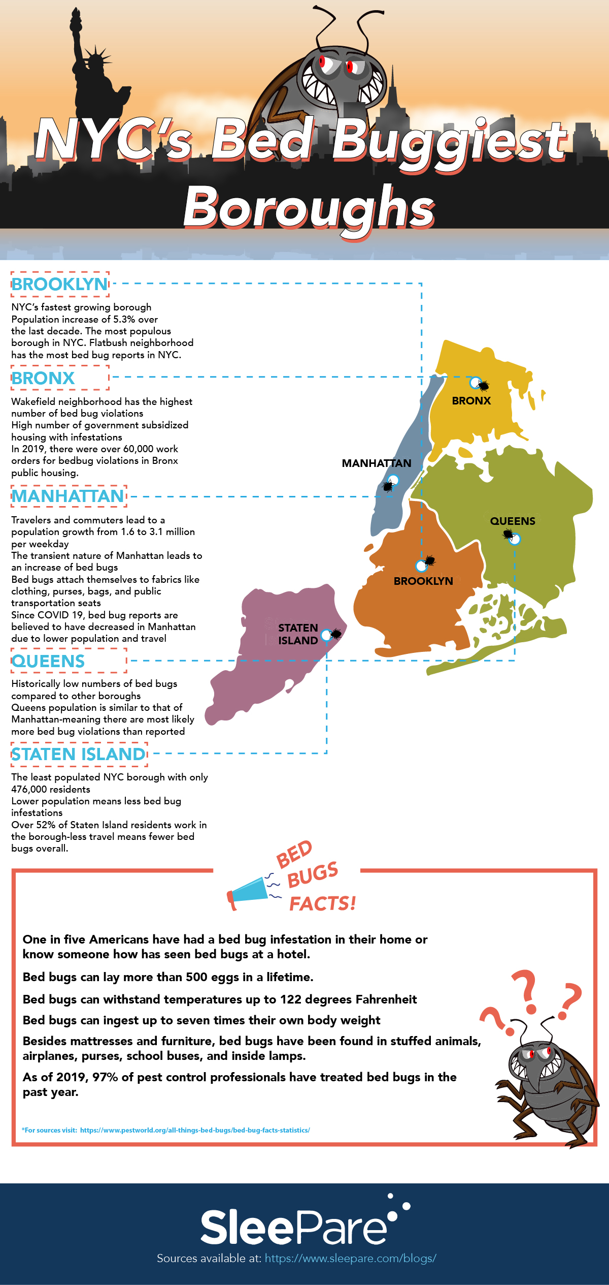 NYC Bed Buggiest Boroughs infographics