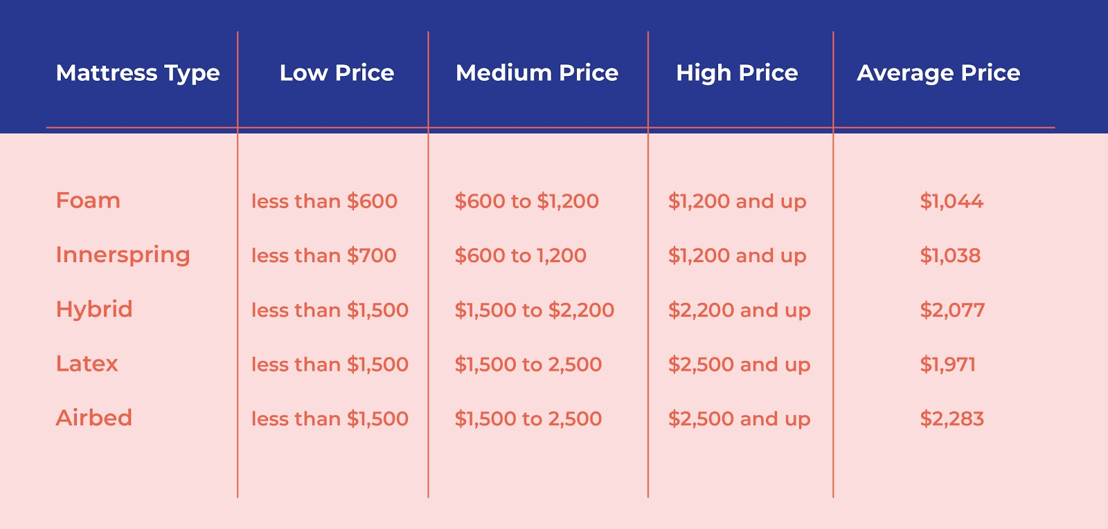 table that better explains the price range of mattresses based on materials and construction.