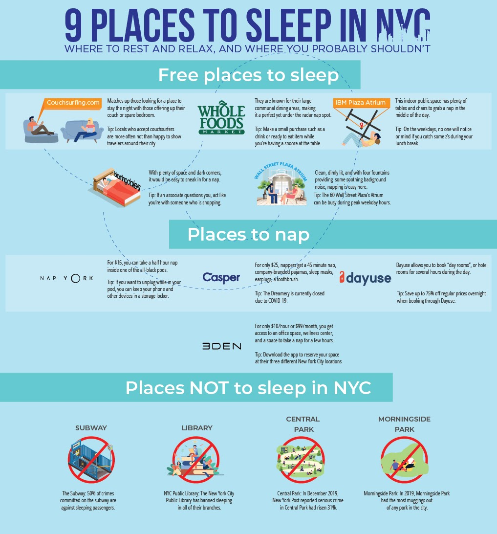 9 places to sleep in nyc infograph