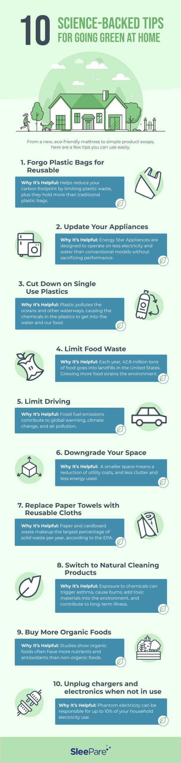 Eco-Friendly Mattresses infograph
